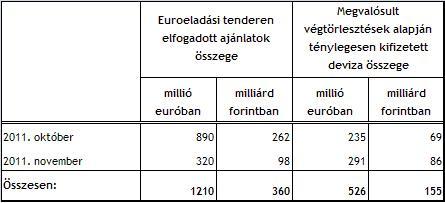 Elfogadott ajánlatok és kifizetések az euróeladási tendereken (Forrás: MNB)