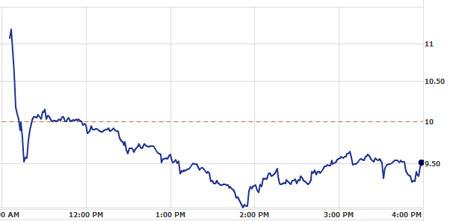 A Zynga részvényárfolyamának első napi alakulása (forrás: Yahoo Finance)