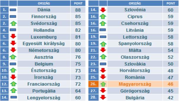 Románia és Magyarország Európa legkorruptabb országai között vannak