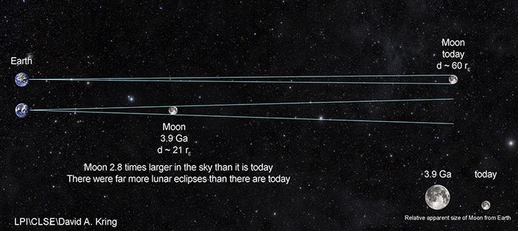Négymilliárd éve a Hold sokkal közelebb keringett a Földhöz, ezért ha akkor lett volna valaki, aki felnézzen az égre, sokkal nagyobbnak látta volna (jobb alsó sarok)