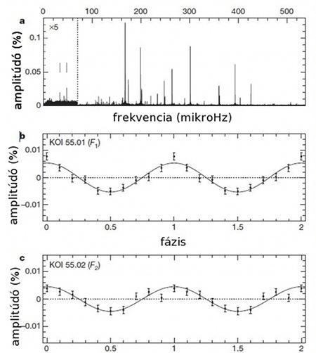 a) A KIC 05807616 frekvenciaspektruma. A két függőleges vonal a két bolygóra utaló frekvenciát jelöli. Köztük sokkal gyengébben, egy hipotetikus 6,5 óra keringésű harmadik bolygóra utaló változás is látszik, ezt azonban a jelenleg rendelkezésre álló adatok alapján nem sikerült minden kétséget kizáróan igazolni. b-c) A KOI 55.01 és KOI 55.02 okozta fényességváltozás a keringésük időegységében ábrázolva. Figyeljük meg a mindössze néhány százezred résznyi változást! Forrás: csillagaszat.hu