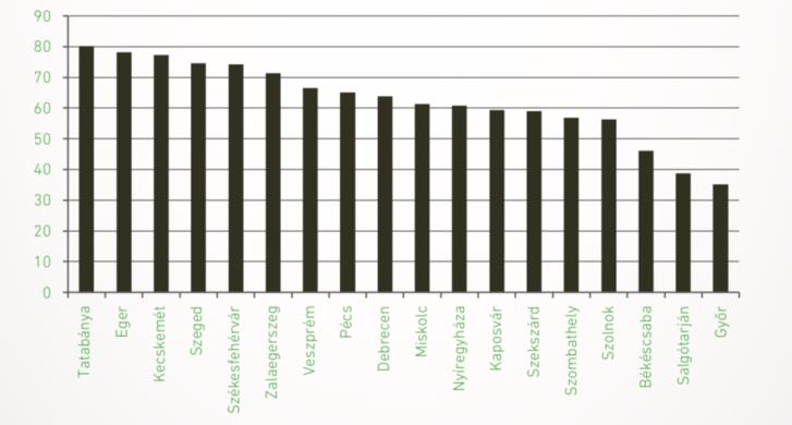 Lakótelepi lakások árváltozása megyeszékhelyenként (2015. I.-IX. - 2018. I.-IX., %) (Megjegyzés: Nem csak paneles építésű lakótelepek; a teljes egészében lakótelepi utcák adatai alapján.)
