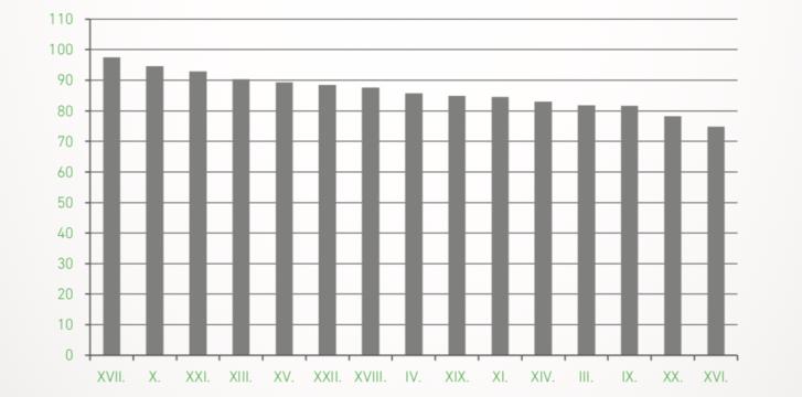 Lakótelepi lakások árváltozása fővárosi kerületenként (2015. I.-IX. - 2018. I.-IX., %) (Megjegyzés: Nem csak paneles építésű lakótelepek; a teljes egészében lakótelepi utcák adatai alapján. Csak azok a kerületek, ahol mind 2015, mind 2018 első kilenc hónapjában legalább tíz értékelhető adattartalmú eladás történt.)