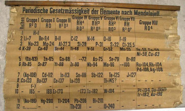 A St Andrews-i Egyetem alagsorában talált, 1885-ben nyomtatott periódusos rendszer