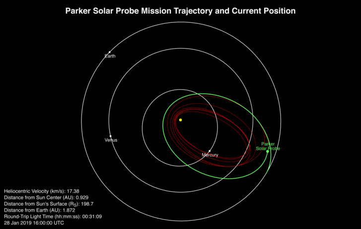 A Parker sebessége és helyzete január 28-án