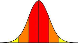 Egy szép Gauss-görbe. Az emberek 68 százaléka a piros zónába esik, a narancs pedig lefedi a 95 százalékot. A maradék szív
