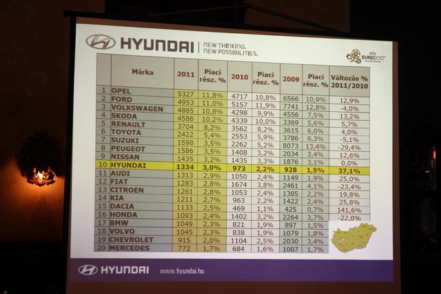 Itthon már benne van a top 10-ben a Hyundai, a részesedése 3 százalék. A Fiat, Citroën, Honda, Chevrolet mögötte