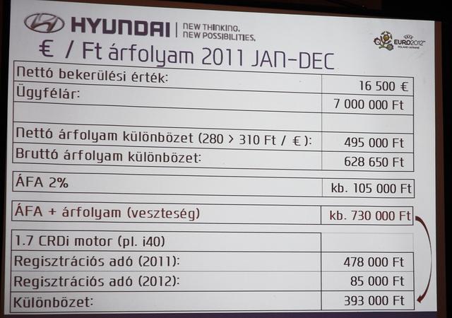 A regadócsökkentés nagyjából kompenzálná az áfaemelést, ám a 280-as euróval számolt áraknál így is benyel egy i40-en bő 330 ezret az importőr. Amíg bírja