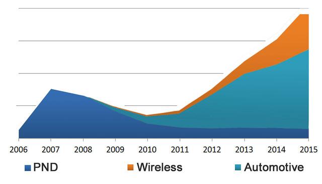 Rohamosan csökkent az iGO kézinavigációs felhasználása, de drámaian nő a telefonos és autóipari használók száma