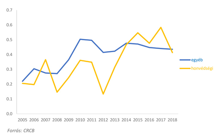 A honvédségi beszerzések korrupciós kockázatai (CR2), 2005-2018, N=190.367