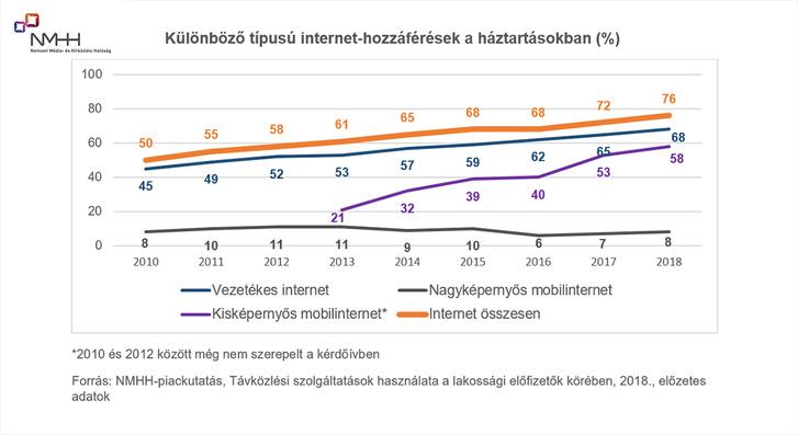 kulonbozo tipusu internet hozzaferesek graf