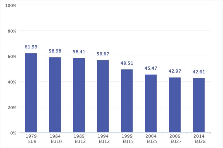 Részvétel az európai parlamenti választáson 1979 óta.