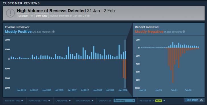 A Metro 2033 Redux értékelései a Steamen.