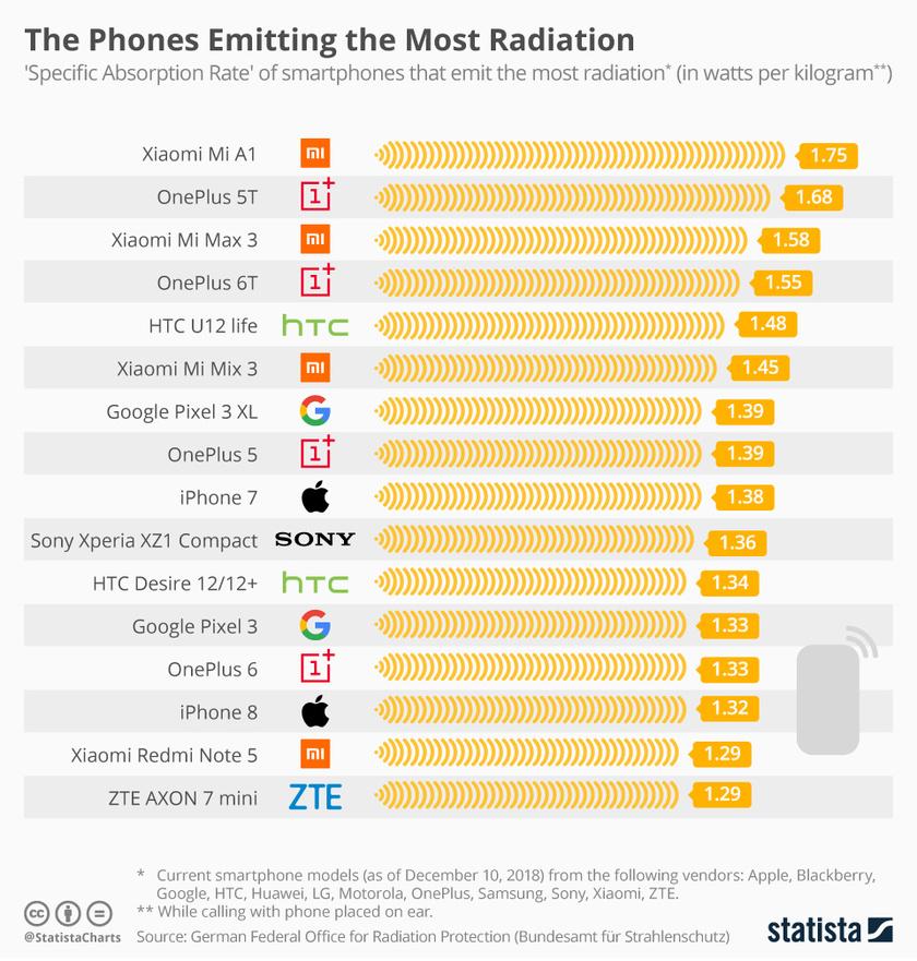 A legmagasabb sugárzást kibocsátó mobiltelefonok listája.