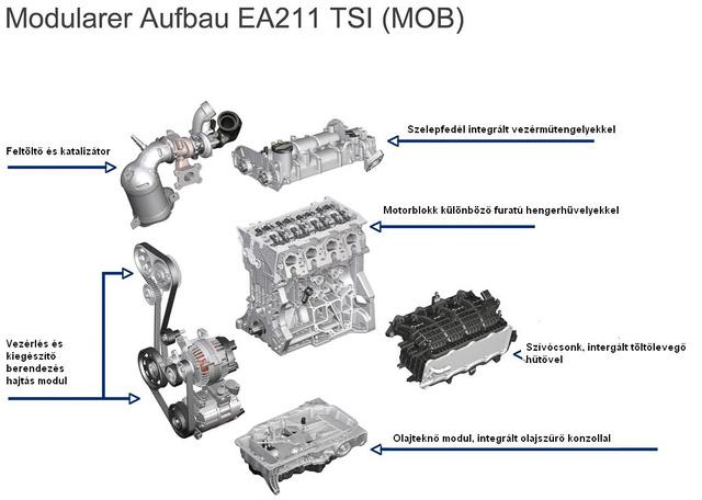 Különböző motorokon alkalmazható azonos alkatrészek - moduláris felépítés