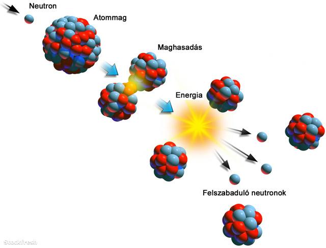 Az atomenergia alapja a maghasadás