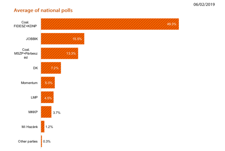 Szavazati arányok a biztos pártválasztók körében, januári közvéleménykutatási eredmények alapján.