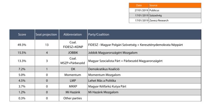 Európai parlamenti mandátumok becslése a magyar pártoknak a januári közvélemény-kutatási adatok alapján.