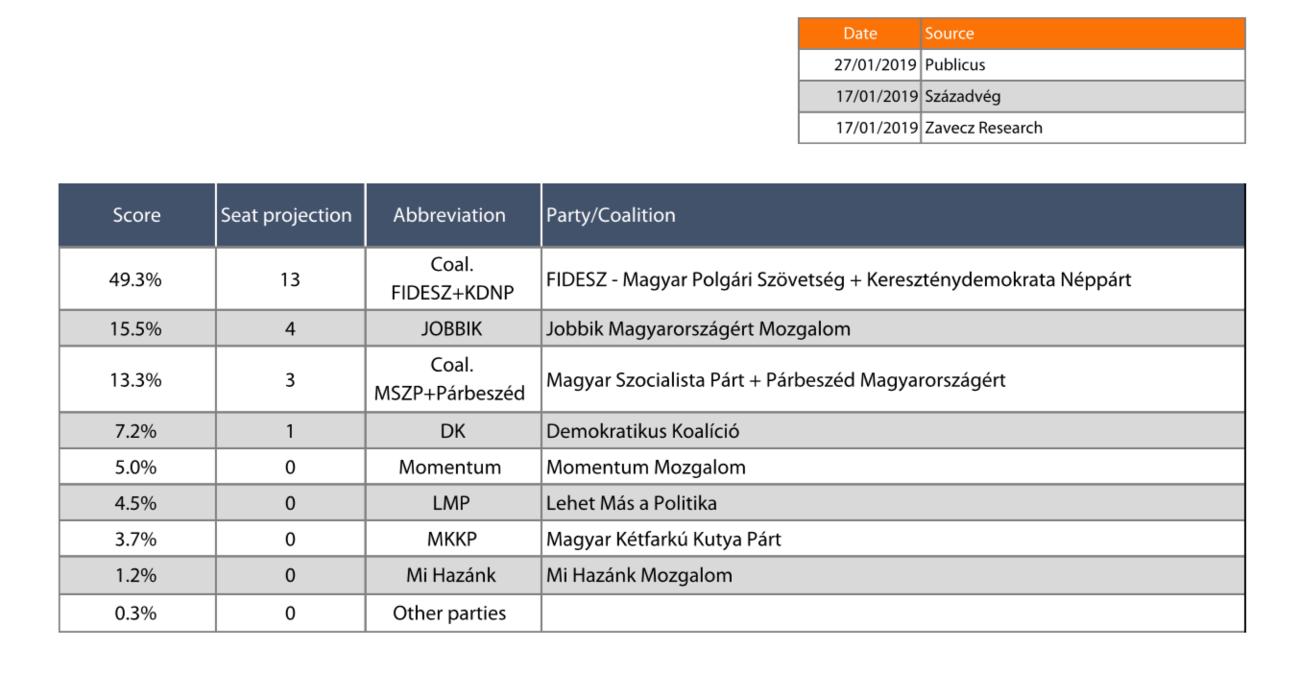 Eggyel több EP-mandátumot kapna a Fidesz és a Jobbik