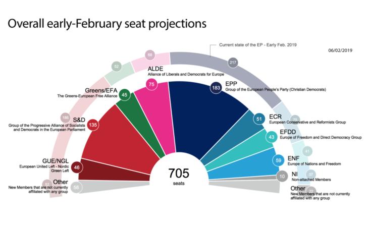 Februári becslés a következő Európai Parlament frakció-beosztására. A külső, halványabb színű karéj a frakciók mostani nagyságát mutatja, a belső körcikkek a május 26-i választás után várható nagyságukat. Az Európai Néppárt frakciója (EPP) 217 fősről 183 fősre csökken. A szociáldemokrata frakció (S&D) 186 képviselőről 135 képviselőre apad. A Liberálisok és Demokraták Szövetsége (ALDE) 68-ról 75 fősre növelheti a képviselőcsoportját.
