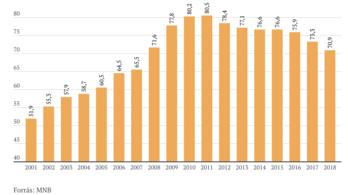 2007 óta nem volt ilyen alacsony az államadósság