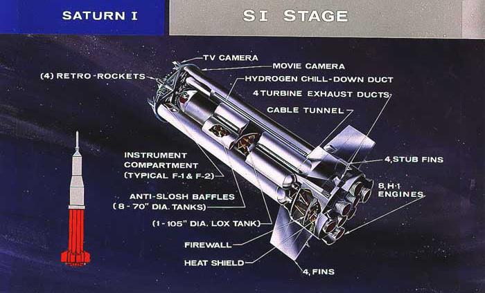 A Saturn I-es első fokozatának elemei
