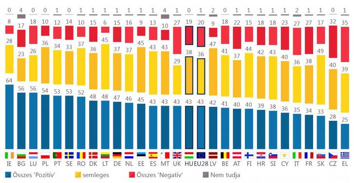 Általánosságban véve nagyon pozitív, inkább pozitív, semleges, inkább negatív vagy nagyon negatív kép él Önben az EU-ról? (%)