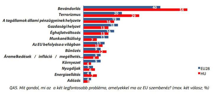 Mit gondol, mi az a két legfontosabb probléma, amelyekkel ma az EU szembenéz?