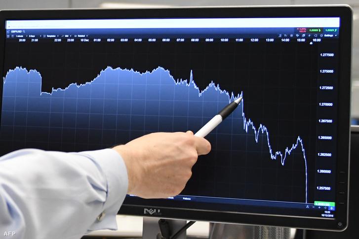 Michael Hewson a CMC Markets főelemzője mutatja az angol font értékét a dollárral szemben Londonban 2018. december 10-én