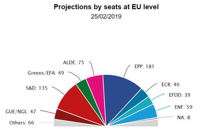 Így nézne ki az Európai Parlament a 27 tagú Európai Unióban mért jelenlegi szavazati szándékok alapán