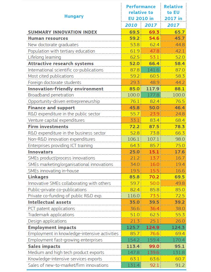 A pirossal írt számok jelzik a romló tendenciát 2010-hez képest. A háttérszínek jelzik az EU-teljesítményhez viszonyított helyzetet. Sötétzöld: több mint 120 százalékkal az EU-átlag fölött. Világoszöld: 90-120% között. Sárga: 50-90% között. Narancssárga: 50% alatt.