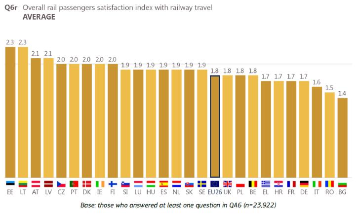 A vasúti utazással kapcsolatos elégedettség a vasutat használók körében