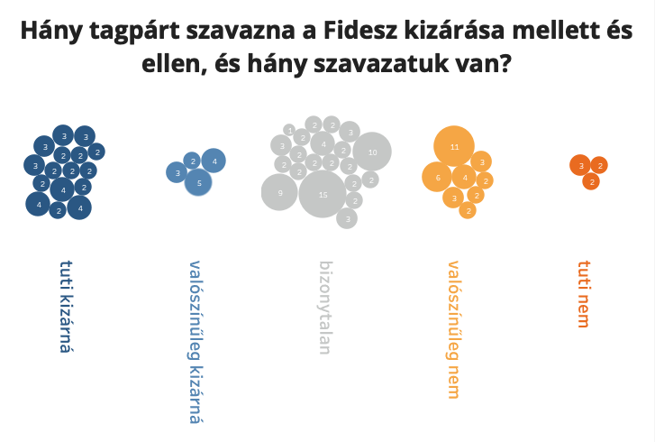 Az Európai Néppárt 52 szavazásra jogosult tagpártjából három mondta eddig biztosra, hogy semmiképpen nem szavazza meg a Fidesz kizárását a pártcsaládból. Nekik összesen 6 szavazatuk van az EPP politikai közgyűlésében. Ezzel szemben 16 kisebb párt vezetője egyértelművé tette, hogy szeretnének megválni a Fidesztől. A német CDU-nak 15, a lengyel Polgári Platformnak 10, a spanyol Néppártnak 9 szavazata van a közgyűlésen, az ő döntésük egészen bizonytalan. A francia Köztársaságiak (11 szavazat) inkább afelé húznak, hogy bent tartsák a Fideszt a szövetségben.