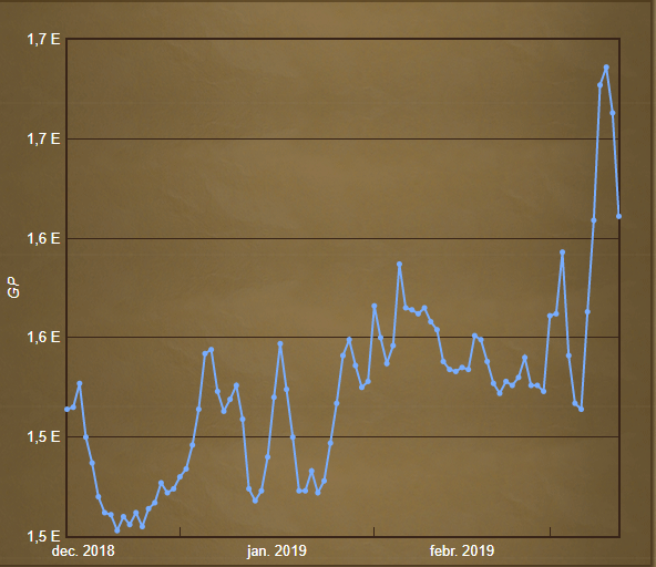 A Green dragonhide ára az elmúlt három hónapban. Forrás: http://services.runescape.com