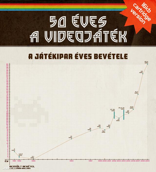 videojatek 50 eves 2