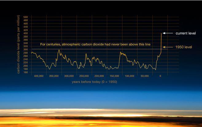 Forrás: https://climate.nasa.gov/evidence/