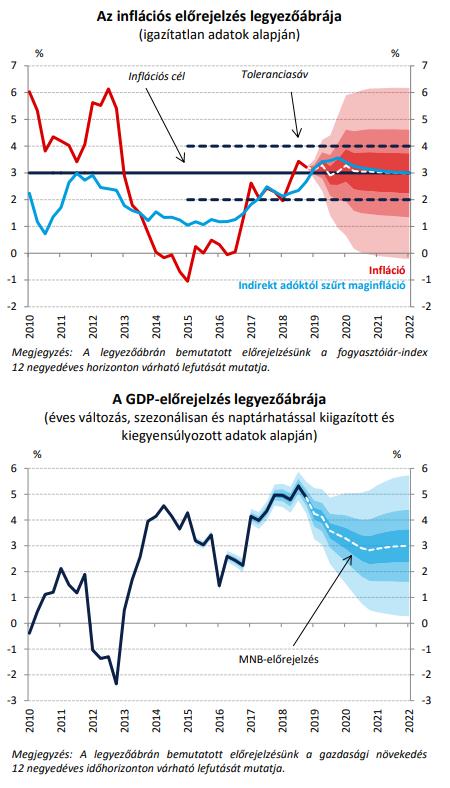 Forrás: Inflációs jelentés