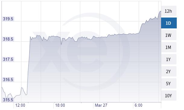 A forint euróval szembeni árfolyama szerda délelőtt