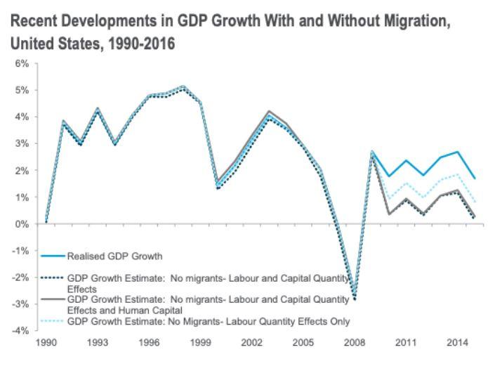 Gazdasági növekedés az USA-ban migrációval és anélkül (Forrás: https://voxeu.org/article/losing-it-economics-and-politics-migration)
