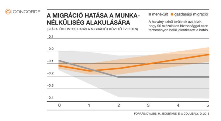 A migráció gazdasági hatásai (d'Albis, H., Boubtane, E. & Coulibaly, D. 2018) Forrás: https://www.nature.com/articles/d41586-018-05507-0#ref-CR1)