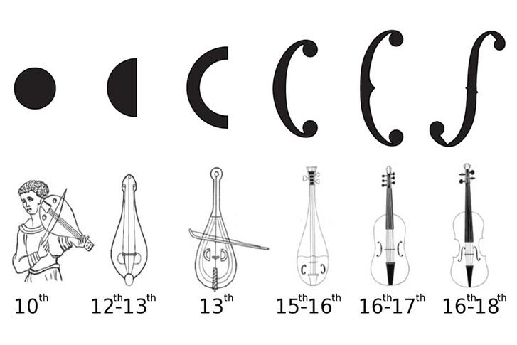 A hanglyuk formájának evolúciója a 10. századtól a 18. századig