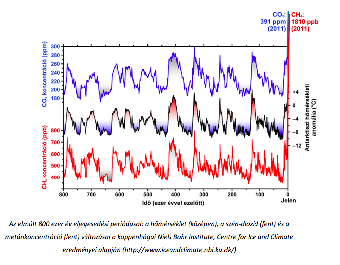 az izotópok szén-dioxid-felhasználása