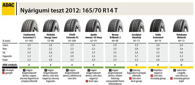 Sommerreifentest 2012 165 70 R 14 T 15 HU