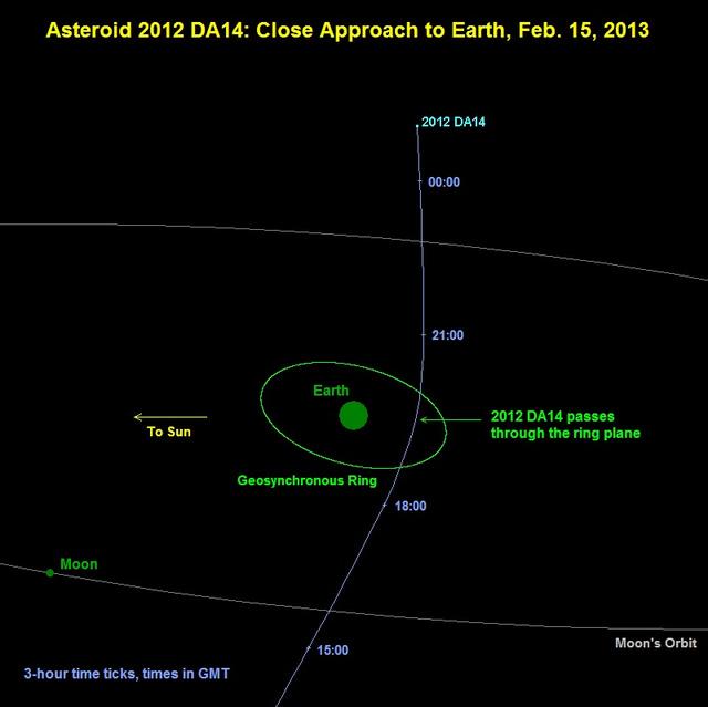 A 2012 DA14 elhaladás bolygónk mellett 2013. február 15-én. A Föld köré rajzolt zöld kör a geostacionárius műholdak pályáját jelzi, a vékony körívek a holdpálya helyzetét mutatják. Az időpontok világidőben vannak feltüntetve.