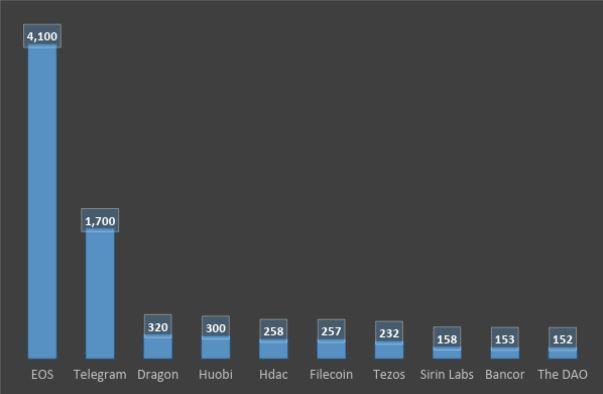 1. ábra: A legnagyobb ICO-k (millió dollár). Forrás: a szerző saját szerkesztése.
