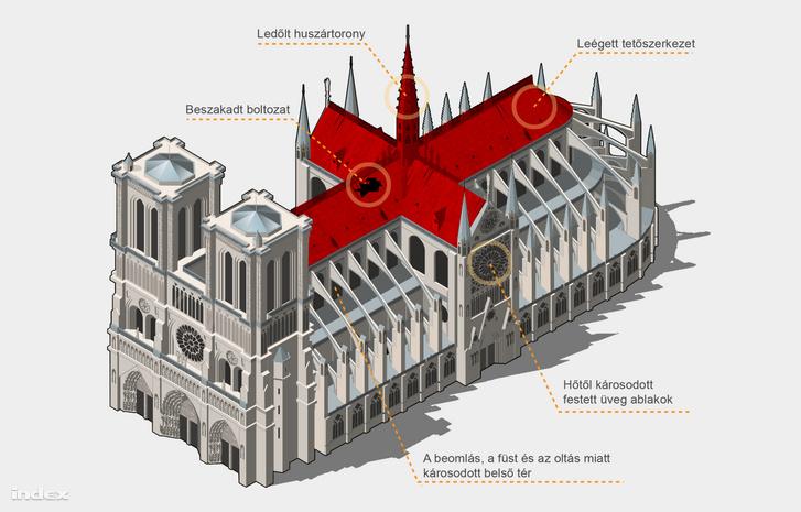 Notre-Dame-székesegyház tűzben károsodott részei