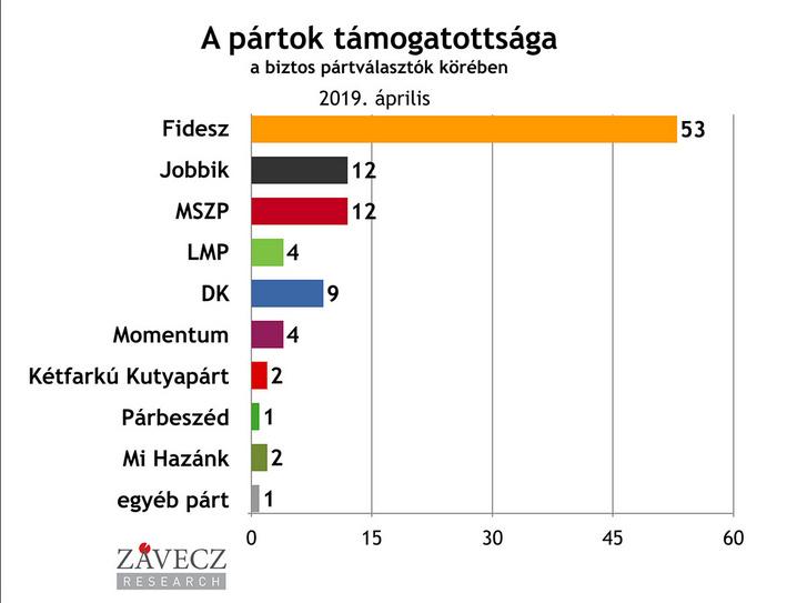 A pártok támogatottsága a biztos pártválasztók körében