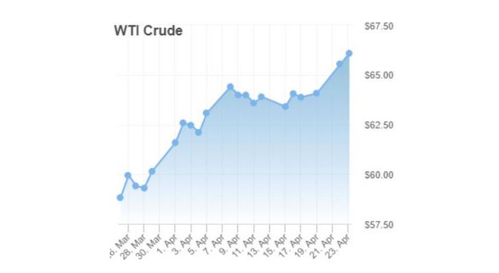 WTI Crude egy hónapos alakulása 2019. április 23-án