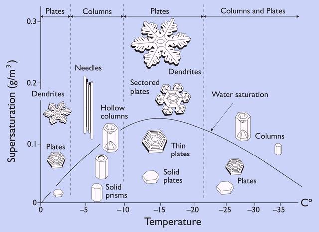 A hópehelyképződés folyamata a hőmérséklet és a páratartalom függvényében