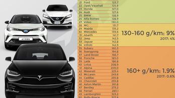 Óriási bírság várhat az autógyártókra Európában